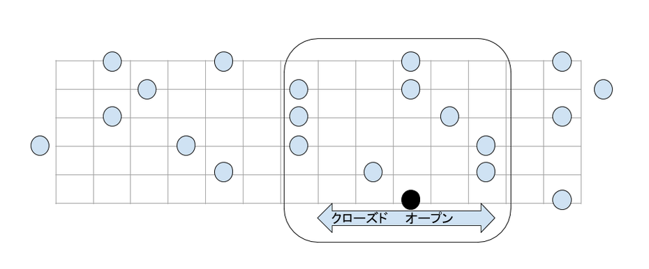 ギター ケイジドシステム https://www.hitoshikawai.com/guitar/caged
